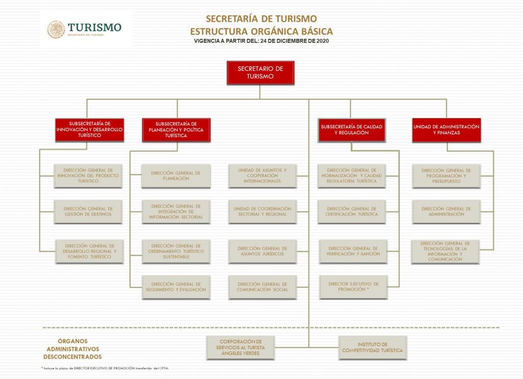 Organigrama Estructura Básica Sectur vigencia 24 12 2020